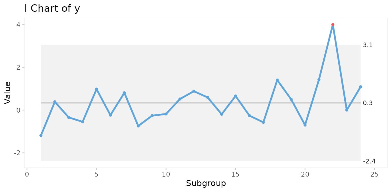 Quality Improvement Charts • qicharts2